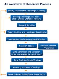 qualitative thesis writing     Methodology dissertation help Dissertation consultation services