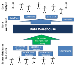 best images of teradata architecture diagram   teradata aster    data warehouse