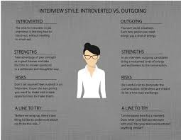 how to play to your strengths in a job interview tips for every interviewstyleintroverted 3