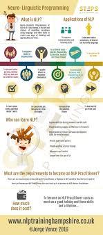 neuro linguistic programming nlp training southampton hampshire by nlp training southampton