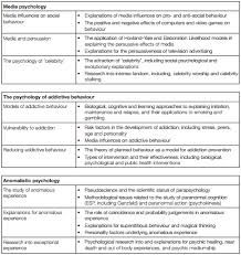 aqa psychology a level revision for psya  s cool the revision  for the second essay topic for aqa psychologypsya you choose from topics which cover psychology in action the choices are