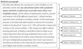 deductive essay examples deductive essay topics writing a compare and contrast essay  example of argumentative