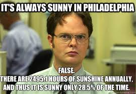 It's always sunny in Philadelphia False. There are 2495.1 hours of ... via Relatably.com