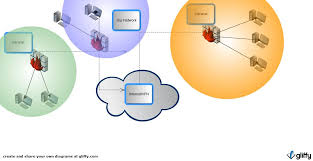 intranet diagram   game store    s blog