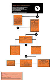 reporting academic misconduct la trobe learning and teaching la academic integrity flowchart