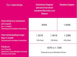 deutsche internship your internship remuneration at a glance
