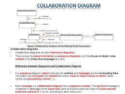 uml diagram   software engineering discussion