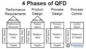 house of quality template   qfd templatethe purpose of phase  is to define the critical to satisfaction parameters needed to physically produce and or deliver the product or service in ways that