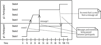 events and messages   learning uml    book events on a timing diagram can even have their own durations  as shown by event