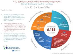 school outreach youth development > career exploration > impact see below for a snapshot of the impact and reach our career exploration programs had in the 2015 2016 school year