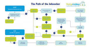 the path of the job seeker ly the path of the job seeker infographic