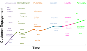 purchase funnel  life cycles and life on pinterest