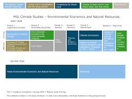 Environmental Economics and Natural Resources WUR