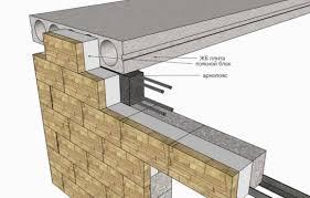 Минимальное опирание плит перекрытия на <b>стену</b> - величина ...