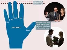 Men     s dating personality can be revealed through his index finger     Daily Mail A man whose index finger is shorter than his ring finger is more likely to pay