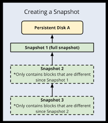 Creating <b>persistent</b> disk snapshots | Compute Engine ...