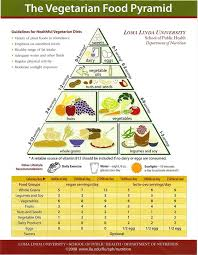 images about Veganism on Pinterest   Calorie chart  Different types of and Vegetarian diets