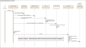 iblog  ibyte  ibrian   enterprisesequence diagram   places in proximity