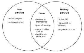 problem solving venn diagram   buy essay  witsprogram ca