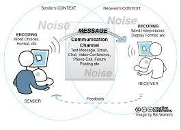 a model of communicationcommunication cycle illustrated  Â