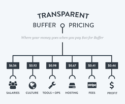 the 10 buffer values and how we act on them every day buffer price breakdown