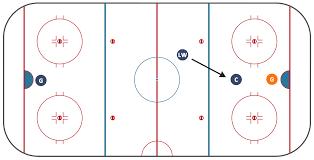 ice hockey rink dimensionsice hockey offside diagram