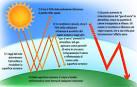 Raggi infrarossi: Cosa sono e dove vengono usati - MPPT Solar