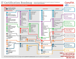 comptia s career road map atglearning comptia s career road map it certification roadmap