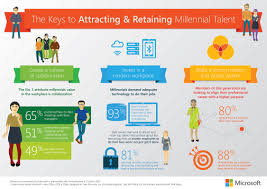 things tech savvy millennials expect from employers influencive 1 they want up to date technology in the office