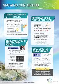 parliament new jobs in air and sea transport sectors by but the nature of the jobs will change mrs teo said adding innovation and the intensive use of technology will transform the way people work and
