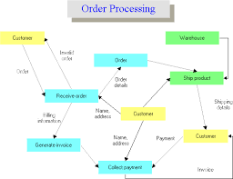 examples created by draw magicdata flow diagram