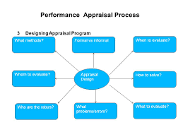 appraising and managing performance process of performance 3 performance appraisal