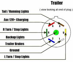 chevy silverado 7 pin trailer wiring diagram the wiring ford trailer wiring diagram diagrams