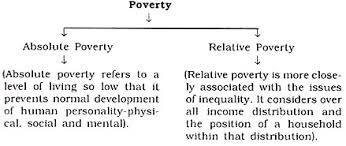 essay on poverty in india meaning types measures absolute poverty is measured against a pre determined level of living that families should be able to afford consumption of food grains vegetables