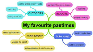mind map essay bs life with english using mind maps with students older students may use a mind