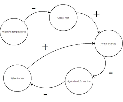 inventory of conflict and environment  ice   templatefigure  regional water scarcity causal loop diagram