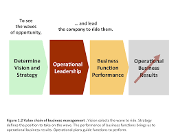 operational leadership role driver for business success dick hackborn 1 who led hp into the printer business defined a business leader s job in short and clear terms to see the waves of opportunity and lead