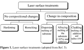 Microstructural changes due to laser surface melting of an AISI <b>304</b> ...