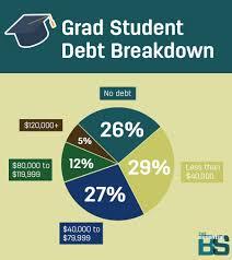 should i go to grad school statistics to consider first gradstudentdebt
