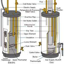 electric hot water heater wiring diagram wiring diagram and hernes install an electric water heater