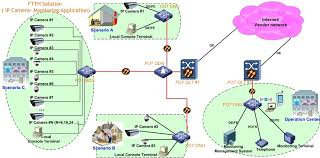 ip camera monitoring fttx network   ftth  amp  triple play broadband    ip camera monitoring fiber optic network solution