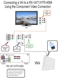 connecting a nintendo wii system using the component video stereo rx v471 wii component cable connection 1 png