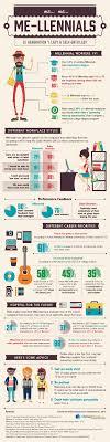 me llenials is generation y lazy self entitled infographic generation y or millennials the generation born between 1977 and 1997 get an incredible amount of grief over their non traditional work attitudes