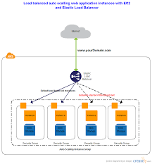 aws architecture diagrams and aws architecture icons by createlyaws architecture diagram   load balancing
