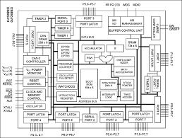 ds c  network microcontrollers with ethernet and can   maximds c    ds c    block diagram