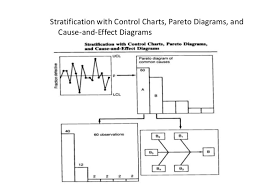 stratification anshulstratification   pareto diagrams and cause and  effect diagrams