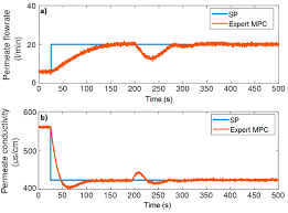 Real-Time Implementation of an Expert Model Predictive Controller ...