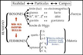 Resultado de imagen de Que hay más allá de los Quarks