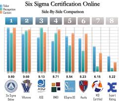 the best six sigma certification for compare online 6sigma comparisonv6