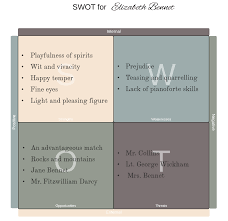personal swot analysis test info personal swot analysis example better evaluation